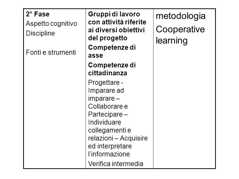 metodologia Cooperative learning 2° Fase Aspetto cognitivo Discipline