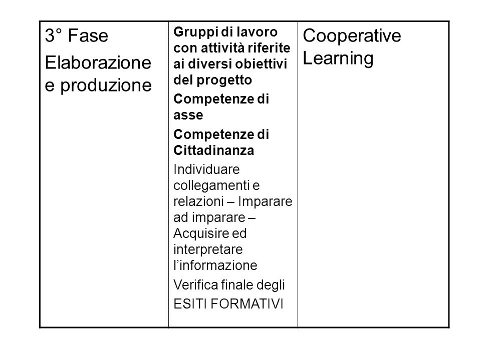 Elaborazione e produzione Cooperative Learning