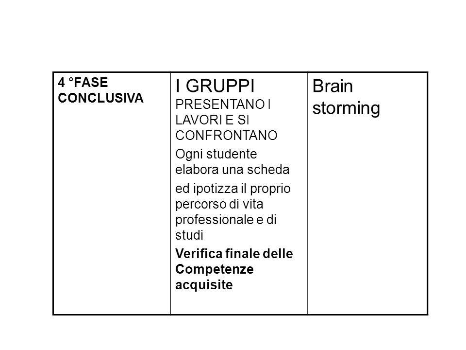 I GRUPPI PRESENTANO I LAVORI E SI CONFRONTANO Brain storming