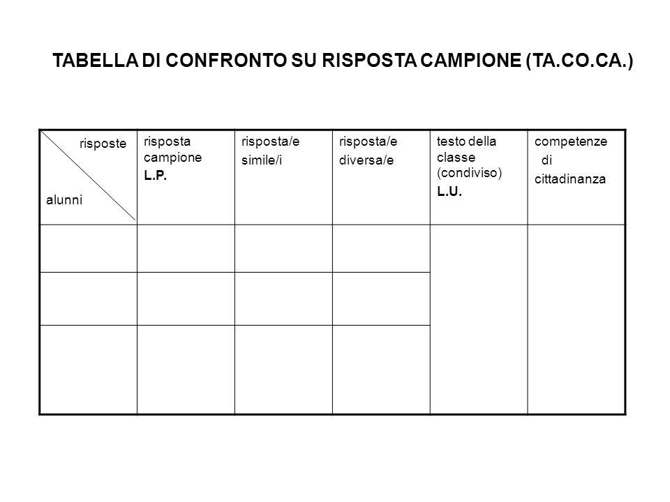 TABELLA DI CONFRONTO SU RISPOSTA CAMPIONE (TA.CO.CA.)