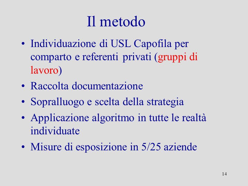 Il metodo Individuazione di USL Capofila per comparto e referenti privati (gruppi di lavoro) Raccolta documentazione.