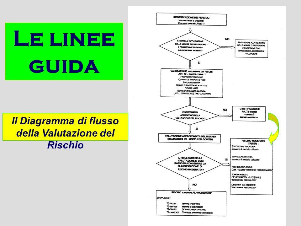 Il Diagramma di flusso della Valutazione del Rischio