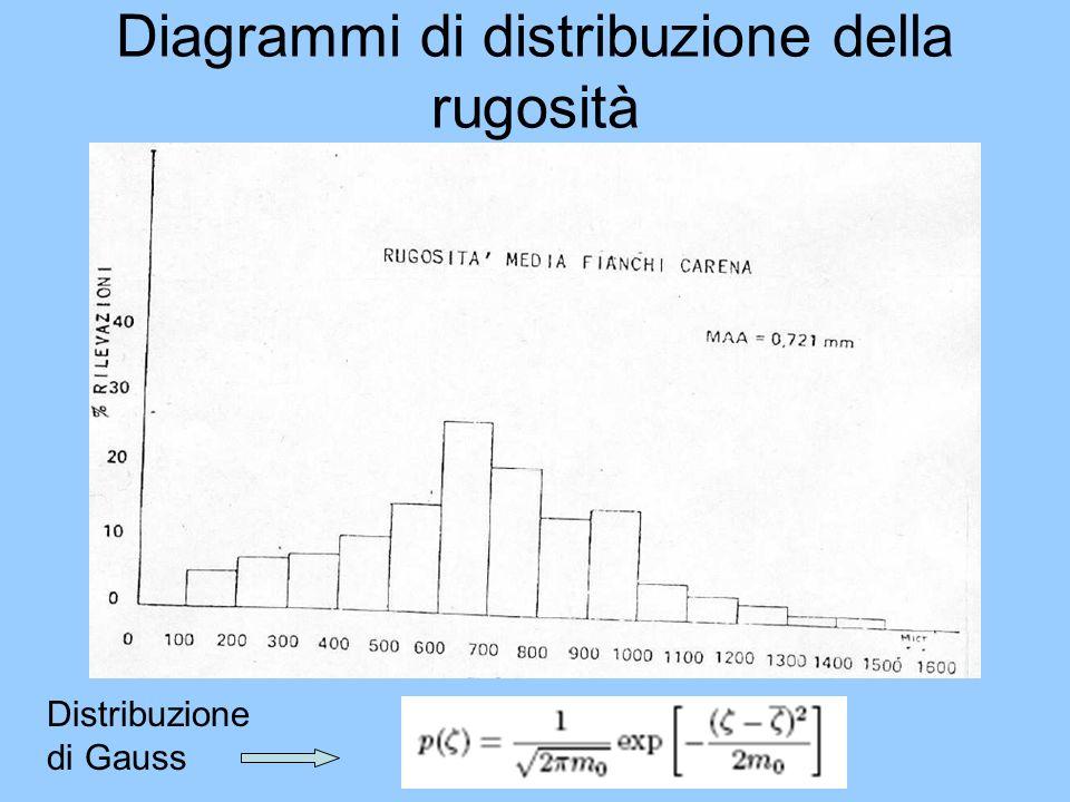 Diagrammi di distribuzione della rugosità