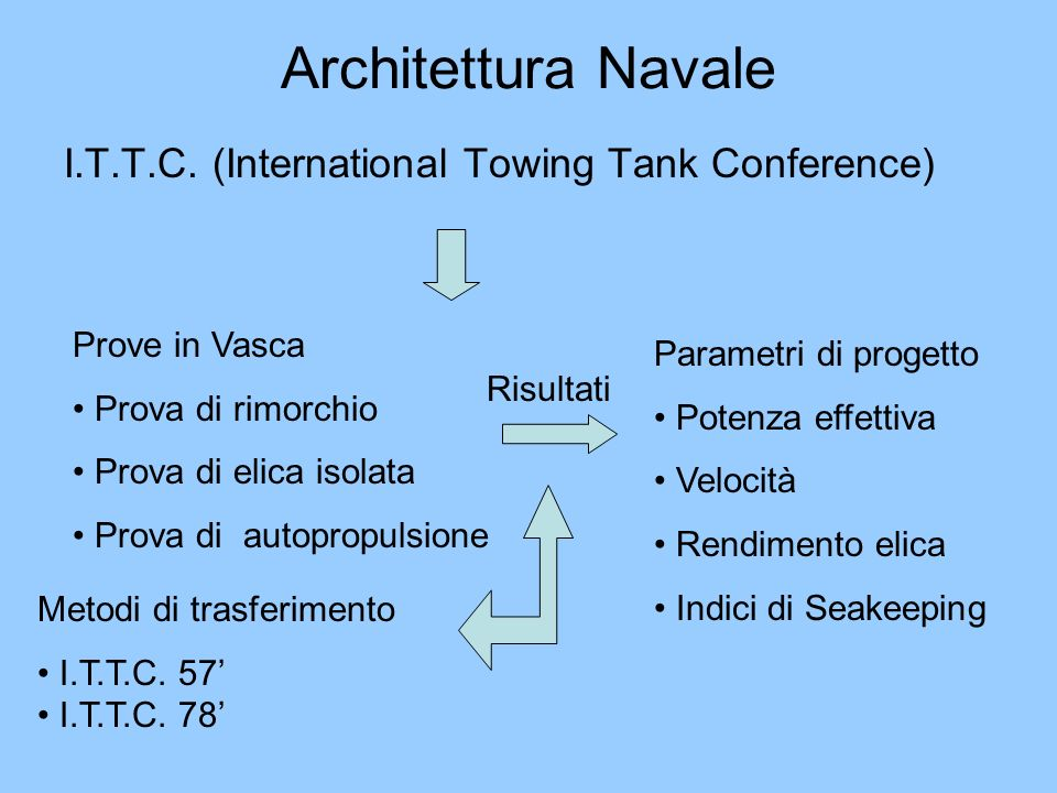 Architettura Navale I.T.T.C. (International Towing Tank Conference)