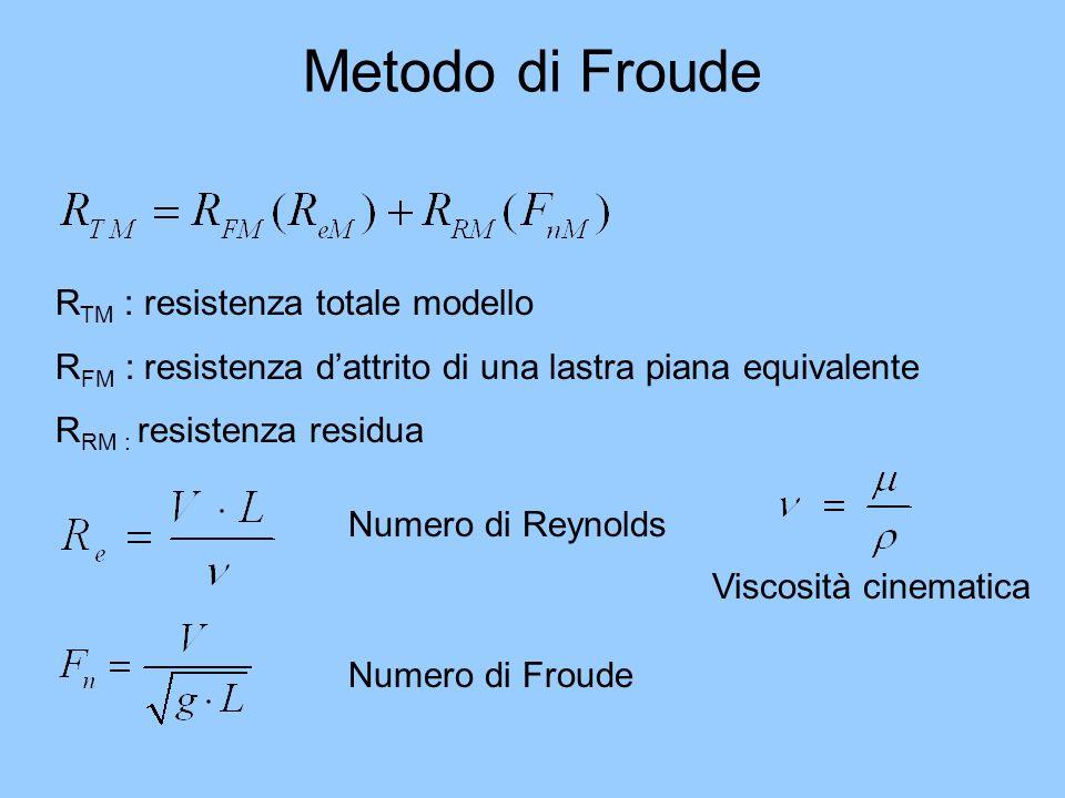 Metodo di Froude RTM : resistenza totale modello