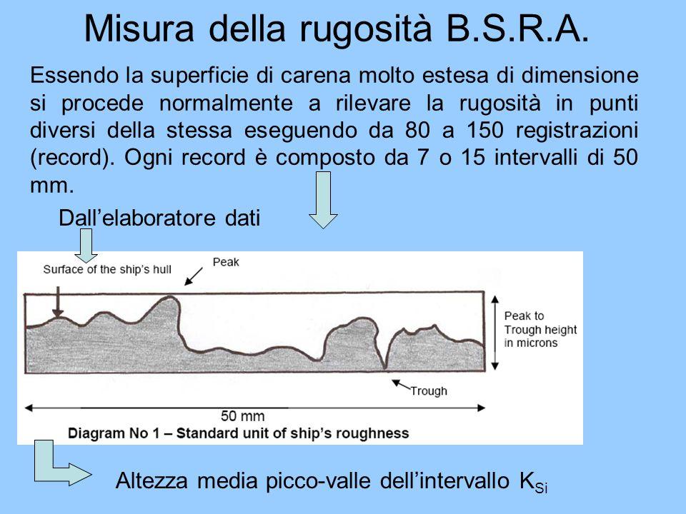 Misura della rugosità B.S.R.A.