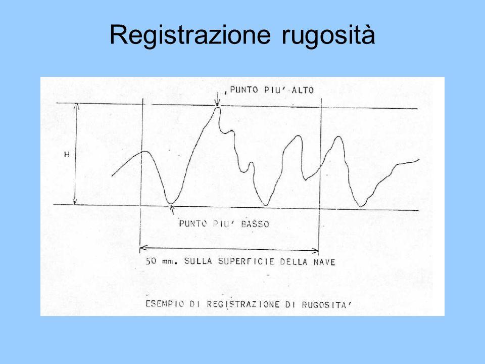 Registrazione rugosità