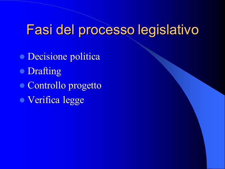 Fasi del processo legislativo