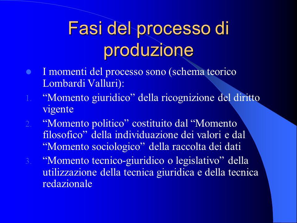 Fasi del processo di produzione