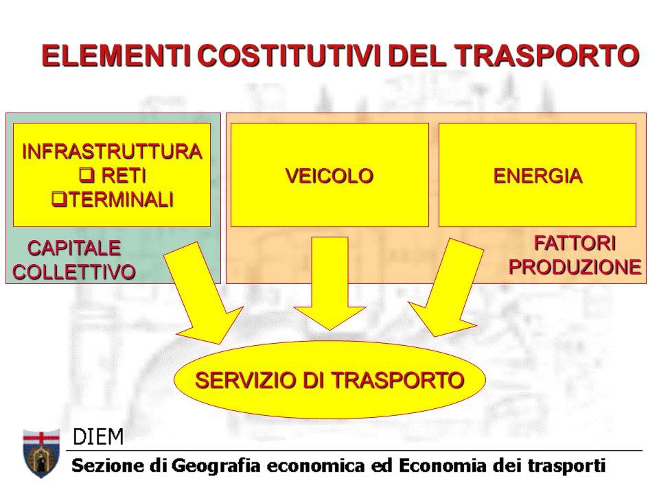 ELEMENTI COSTITUTIVI DEL TRASPORTO