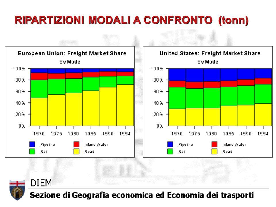 RIPARTIZIONI MODALI A CONFRONTO (tonn)