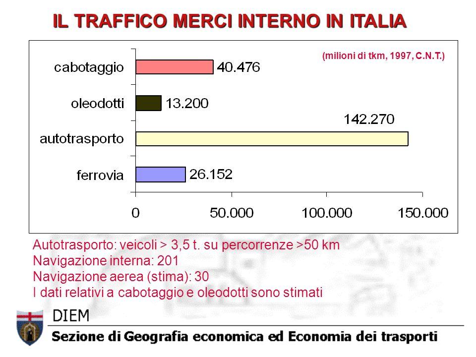 IL TRAFFICO MERCI INTERNO IN ITALIA