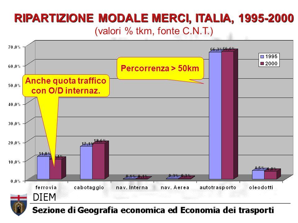 RIPARTIZIONE MODALE MERCI, ITALIA, 1995-2000 (valori % tkm, fonte C. N