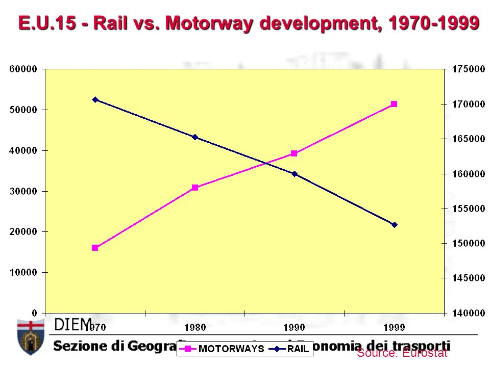 E.U.15 - Rail vs. Motorway development, 1970-1999