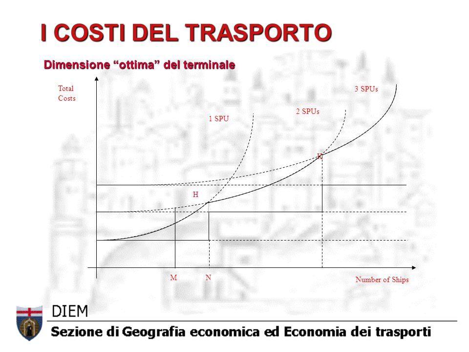 I COSTI DEL TRASPORTO Dimensione ottima del terminale H K 3 SPUs
