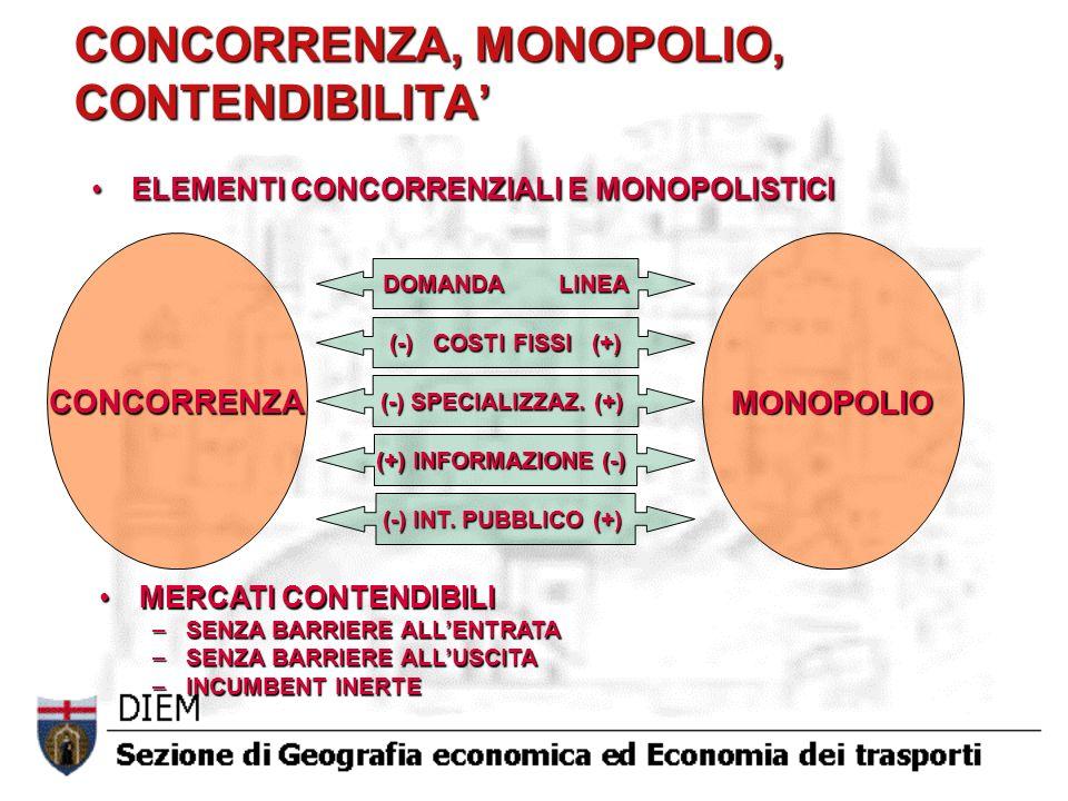 CONCORRENZA, MONOPOLIO, CONTENDIBILITA'
