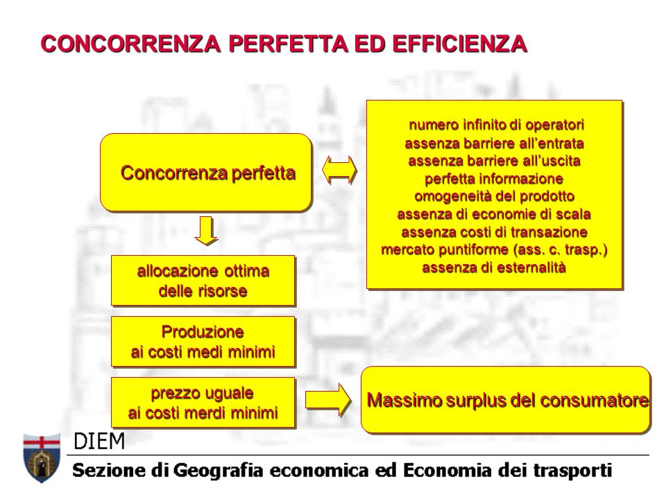 CONCORRENZA PERFETTA ED EFFICIENZA