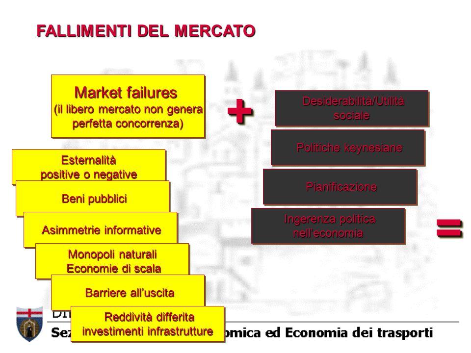 + = FALLIMENTI DEL MERCATO Market failures