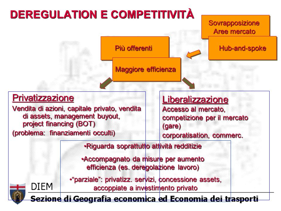 DEREGULATION E COMPETITIVITÀ