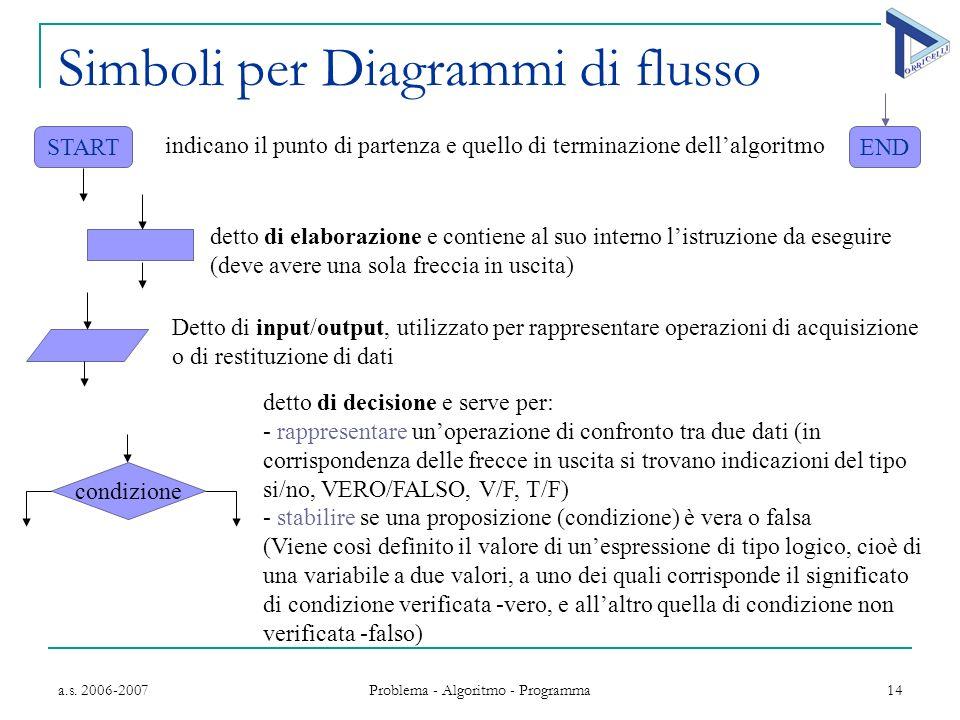 Simboli per Diagrammi di flusso