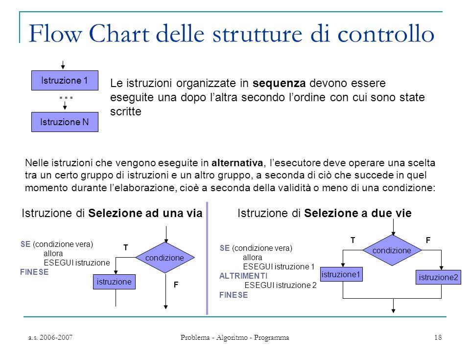 Flow Chart delle strutture di controllo