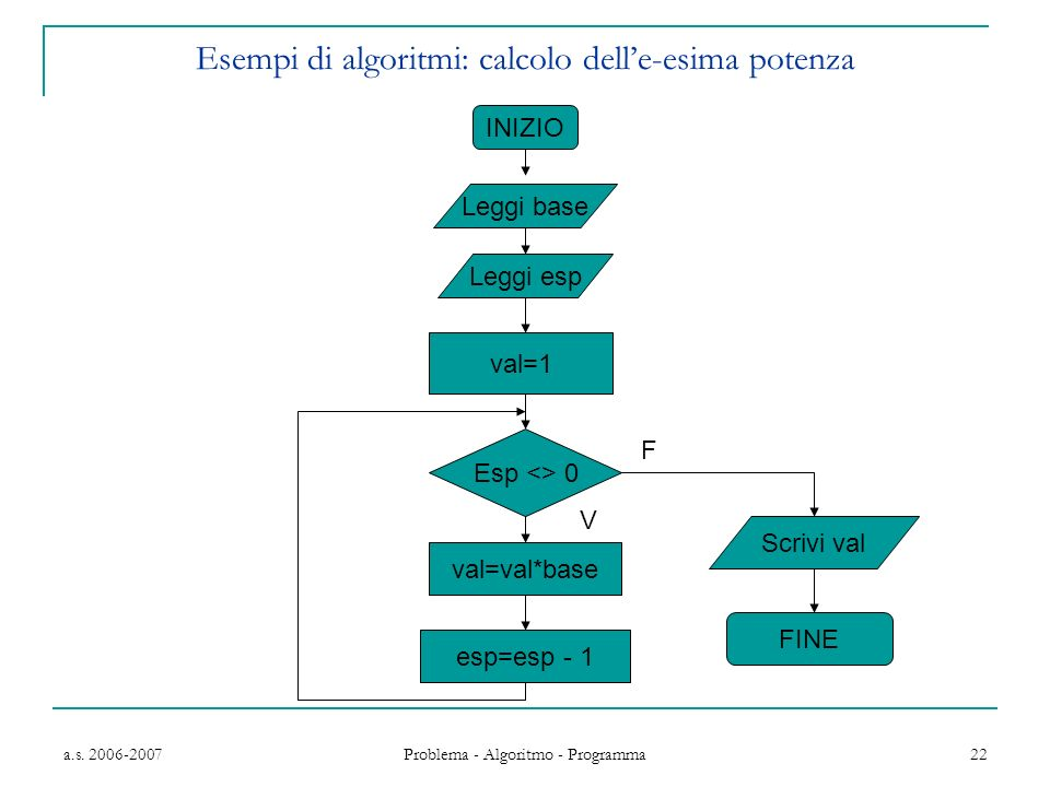 Esempi di algoritmi: calcolo dell'e-esima potenza