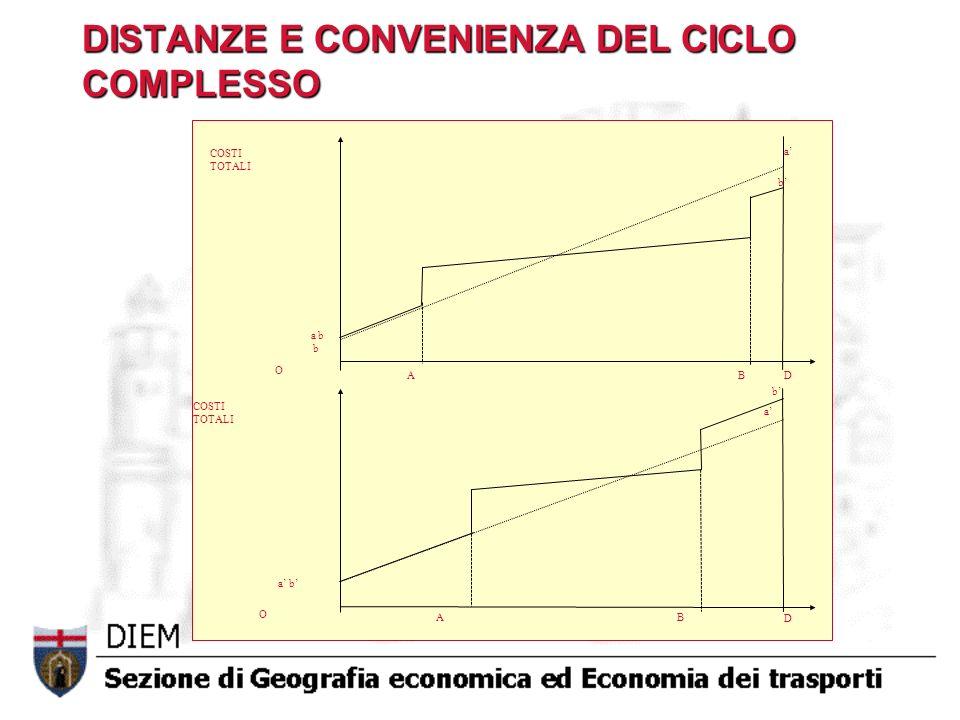 DISTANZE E CONVENIENZA DEL CICLO COMPLESSO