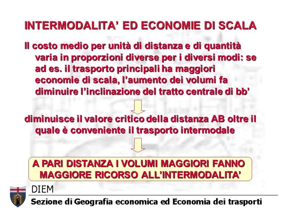 INTERMODALITA' ED ECONOMIE DI SCALA