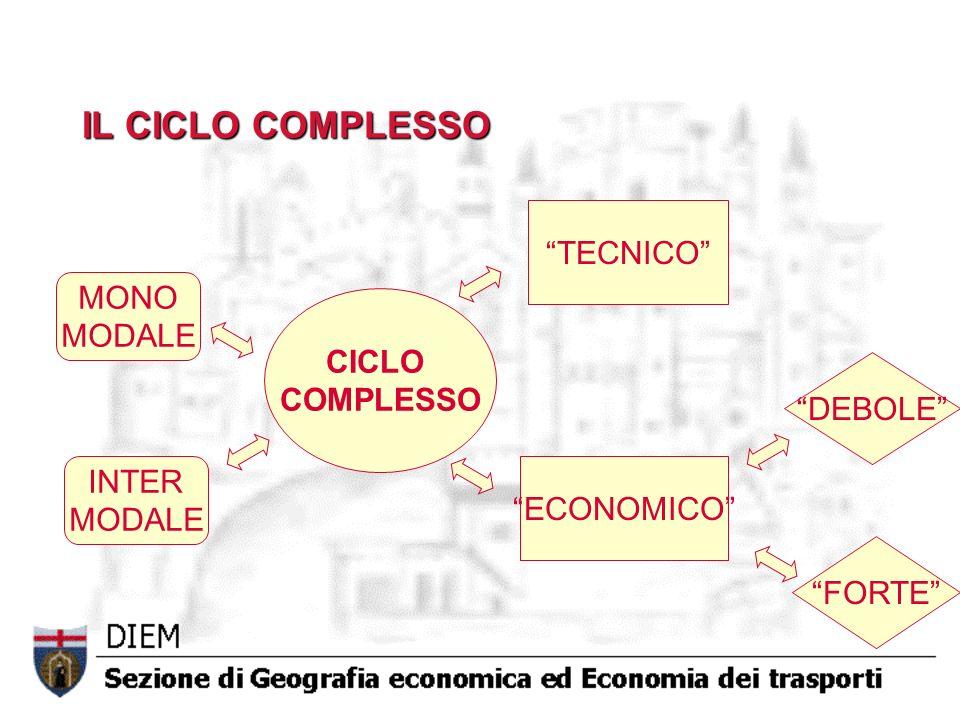IL CICLO COMPLESSO TECNICO MONO MODALE CICLO COMPLESSO DEBOLE