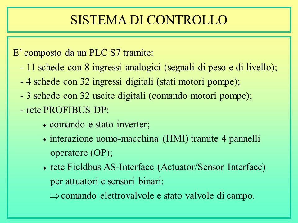 SISTEMA DI CONTROLLO E' composto da un PLC S7 tramite: