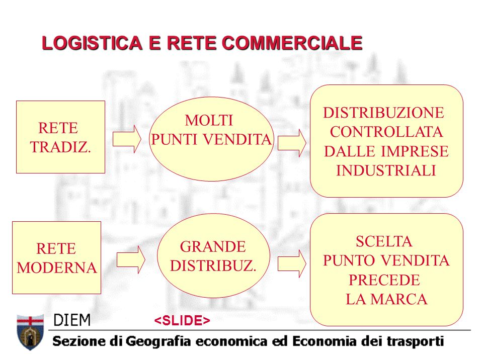LOGISTICA E RETE COMMERCIALE