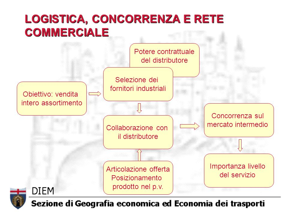 LOGISTICA, CONCORRENZA E RETE COMMERCIALE