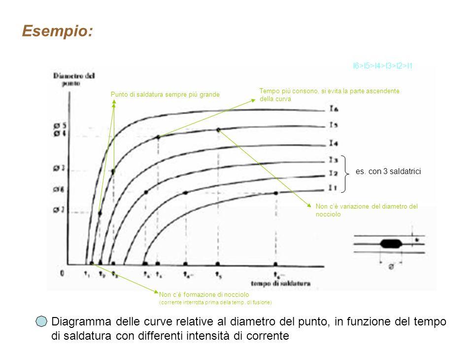 Esempio: I6>I5>I4>I3>I2>I1. Tempo più consono, si evita la parte ascendente. della curva. Punto di saldatura sempre più grande.