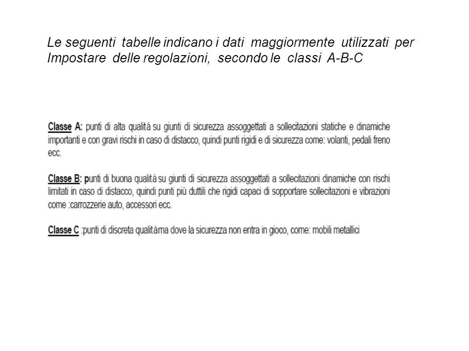 Le seguenti tabelle indicano i dati maggiormente utilizzati per