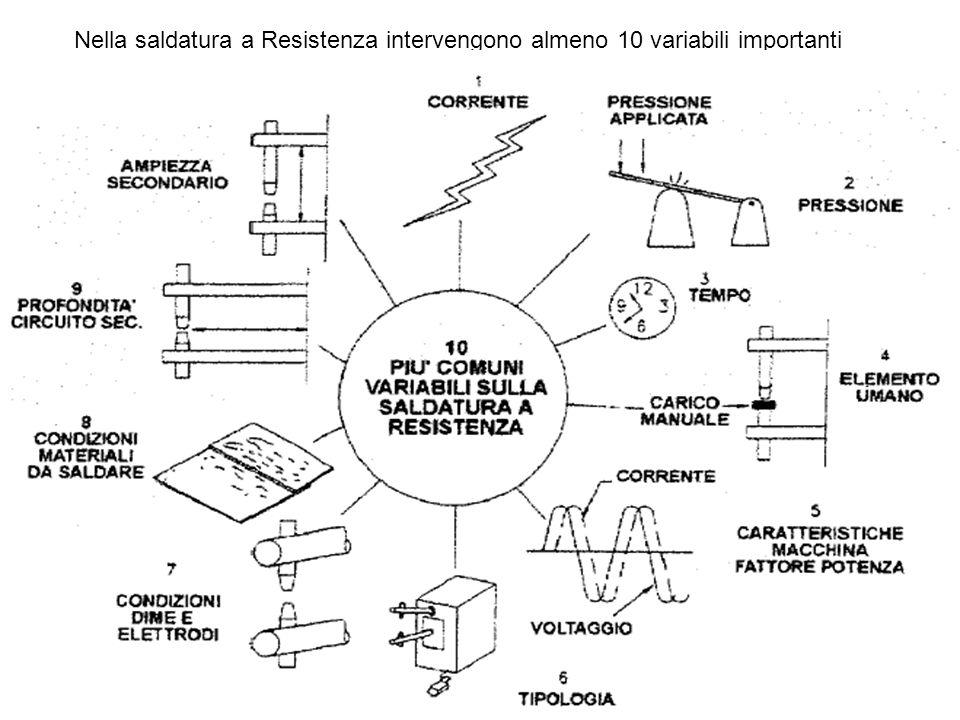 Nella saldatura a Resistenza intervengono almeno 10 variabili importanti