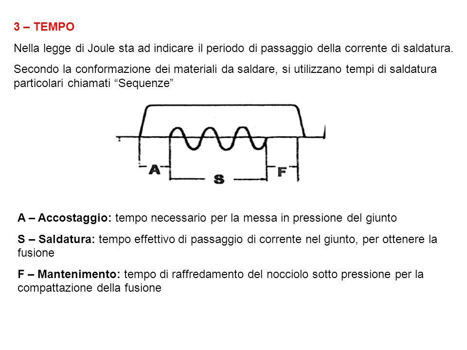 3 – TEMPO Nella legge di Joule sta ad indicare il periodo di passaggio della corrente di saldatura.