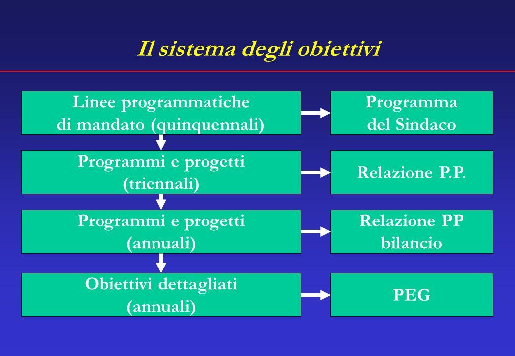 Il sistema degli obiettivi