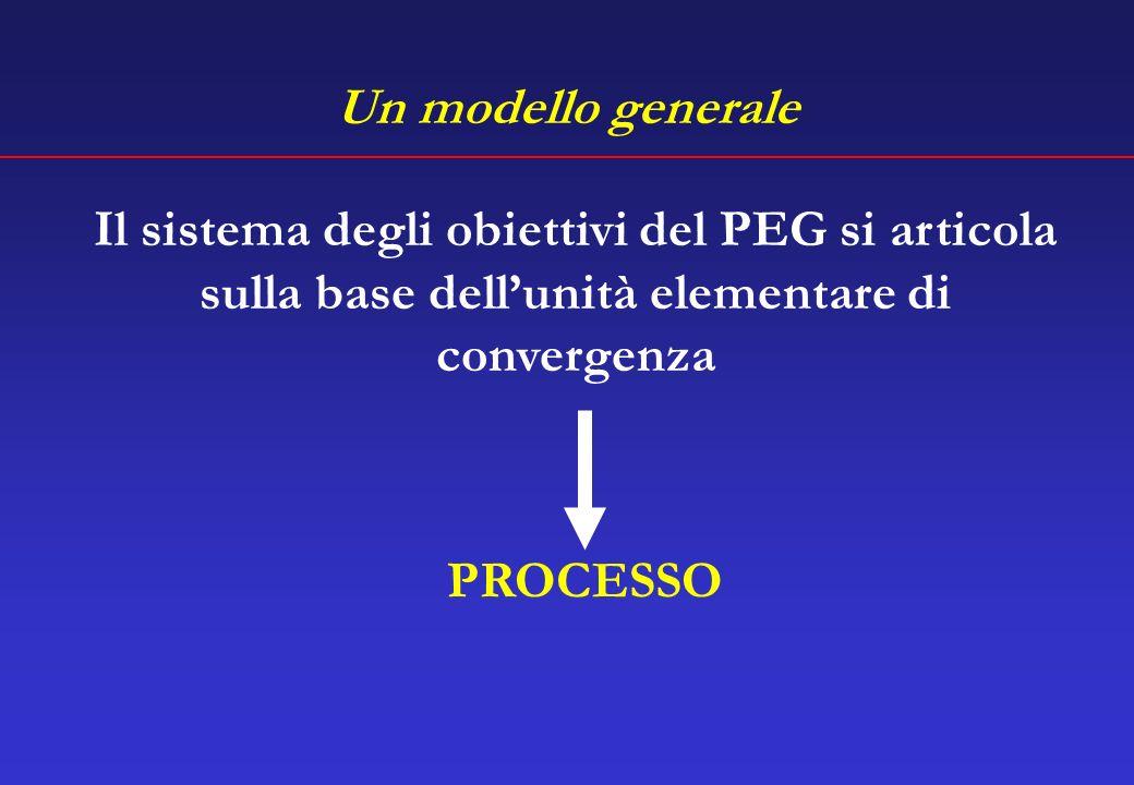 Un modello generale Il sistema degli obiettivi del PEG si articola sulla base dell'unità elementare di convergenza.