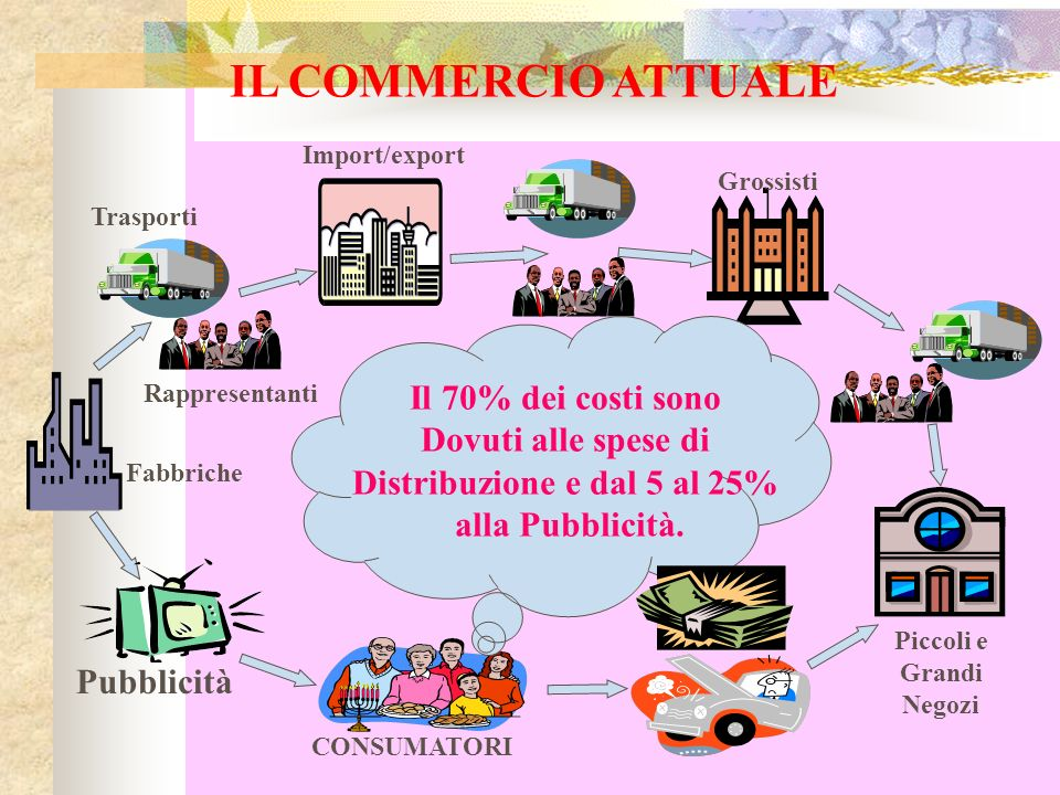 Distribuzione e dal 5 al 25% Piccoli e Grandi Negozi