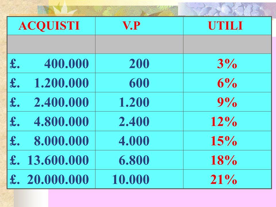 21%10.000. £. 20.000.000. 18% 6.800. £. 13.600.000. 15% 4.000. £. 8.000.000. 12% 2.400. £. 4.800.000.