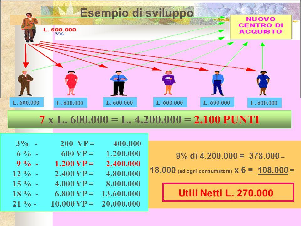 Esempio di sviluppo 7 x L. 600.000 = L. 4.200.000 = 2.100 PUNTI