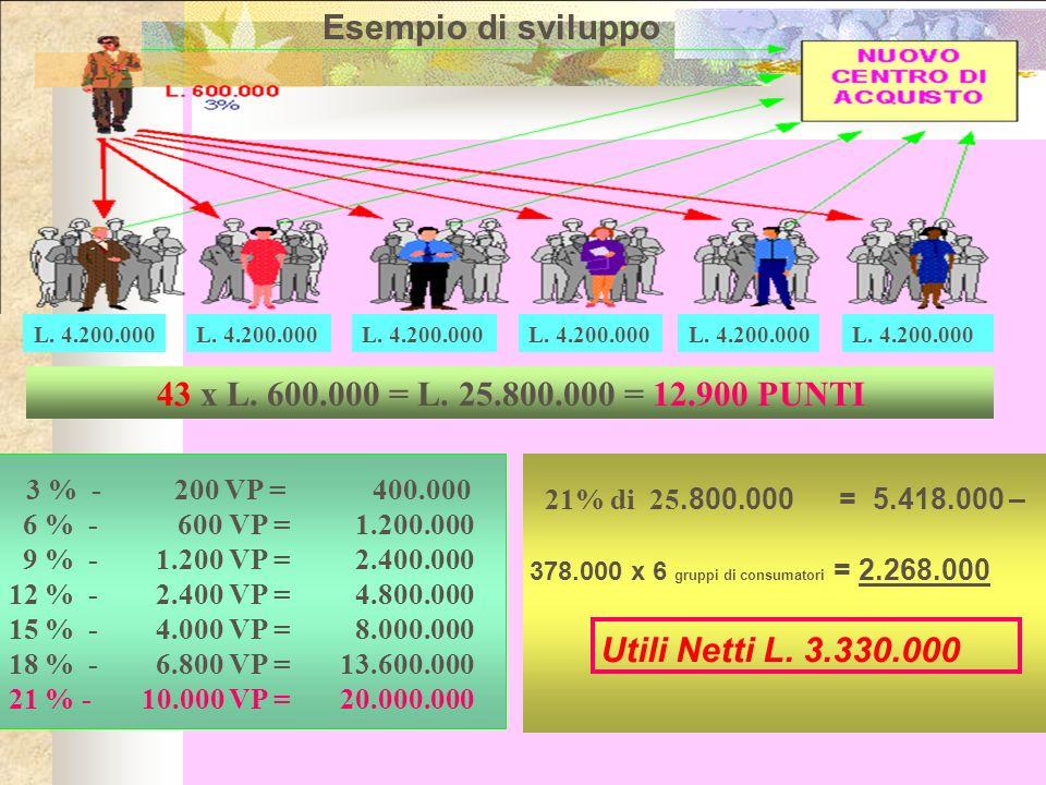Esempio di sviluppo 43 x L. 600.000 = L. 25.800.000 = 12.900 PUNTI