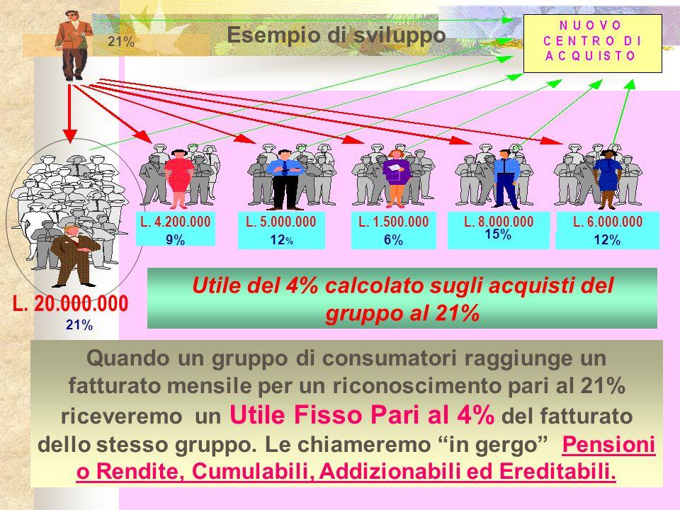 Utile del 4% calcolato sugli acquisti del gruppo al 21%