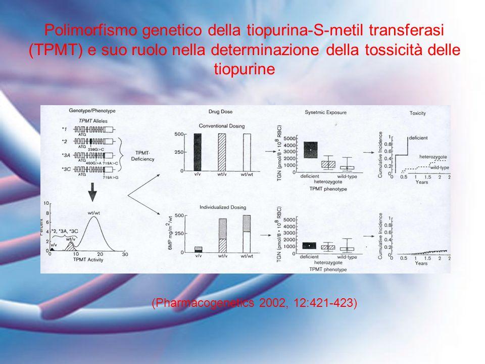 (Pharmacogenetics 2002, 12:421-423)