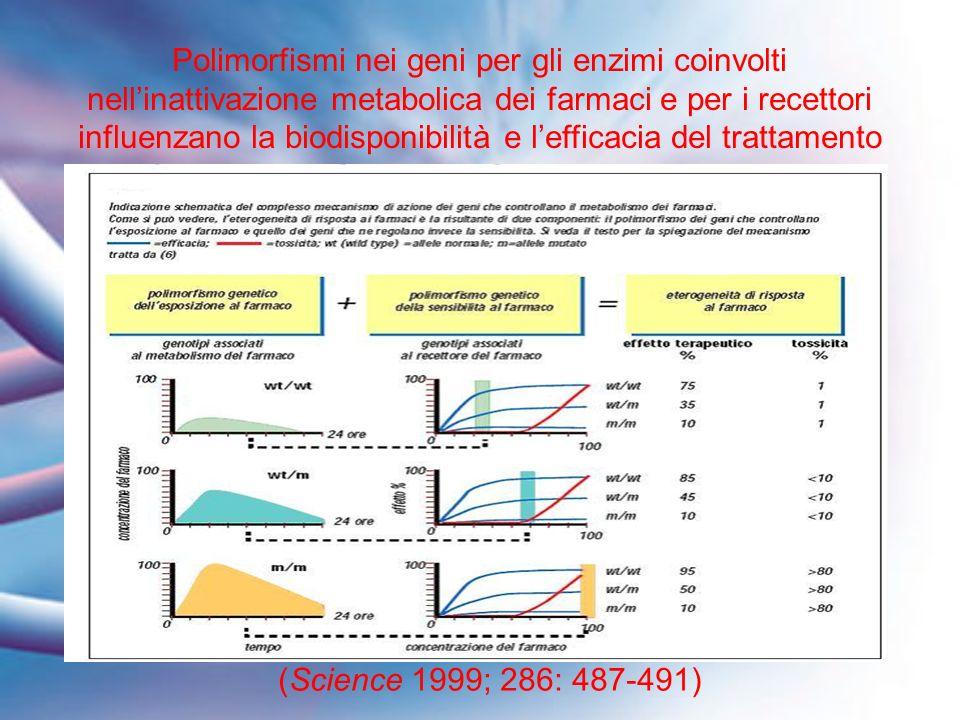 Polimorfismi nei geni per gli enzimi coinvolti nell'inattivazione metabolica dei farmaci e per i recettori influenzano la biodisponibilità e l'efficacia del trattamento