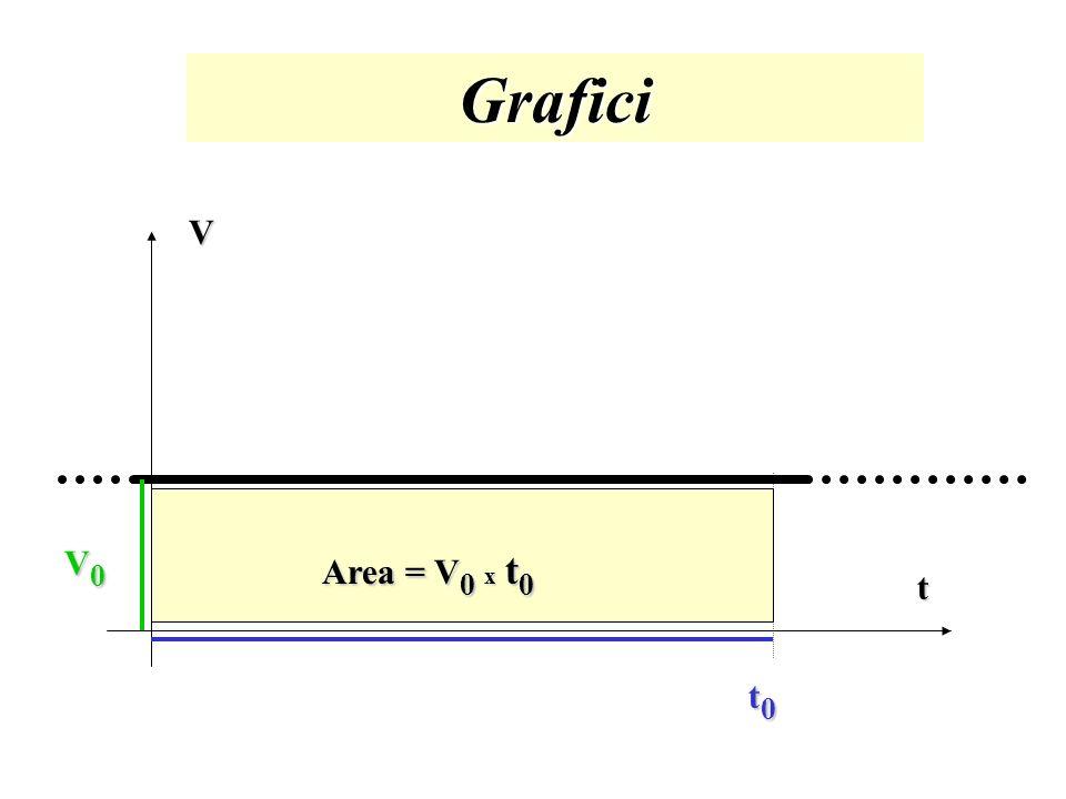 Grafici V V0 Area = V0 x t0 t t0