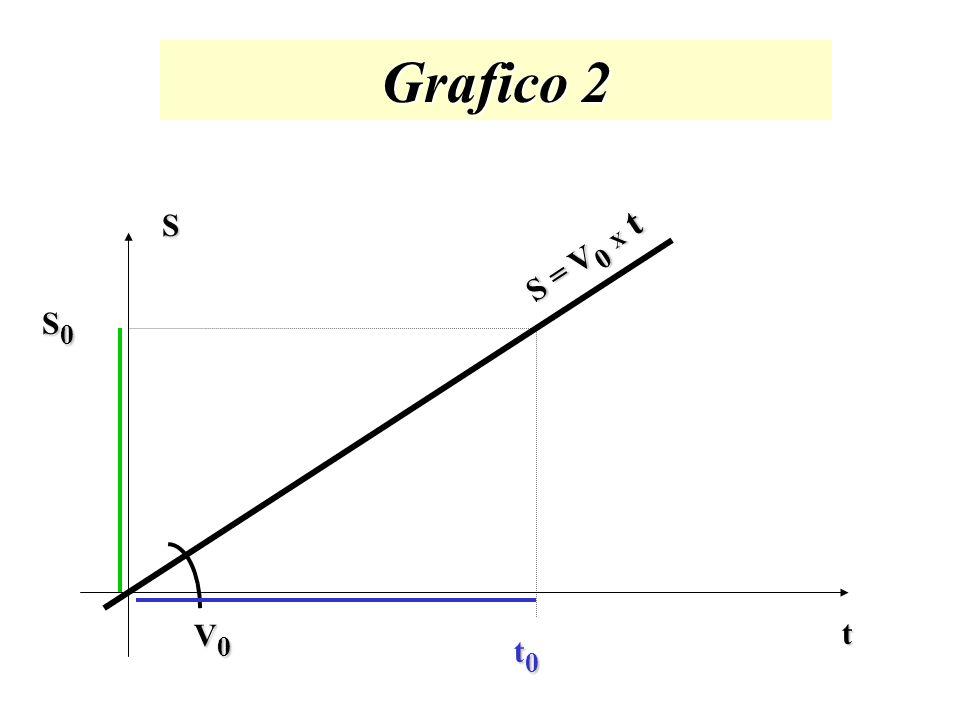 Grafico 2 S = V0 X t S S0 V0 t t0