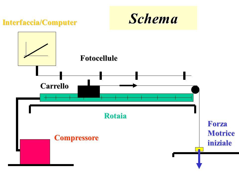 Schema Interfaccia/Computer Fotocellule Carrello Rotaia