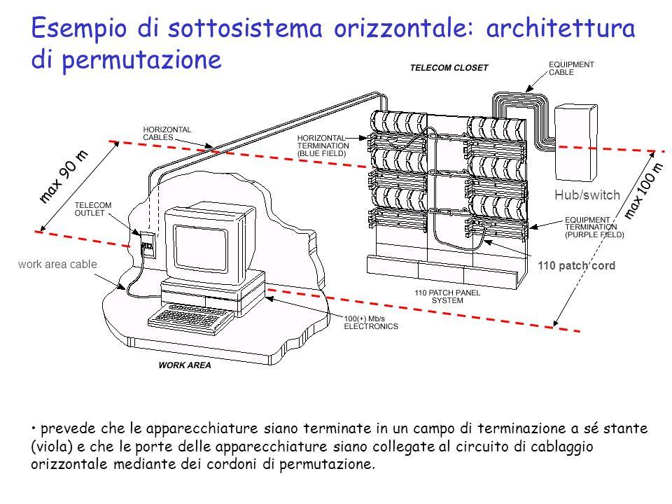 Esempio di sottosistema orizzontale: architettura di permutazione