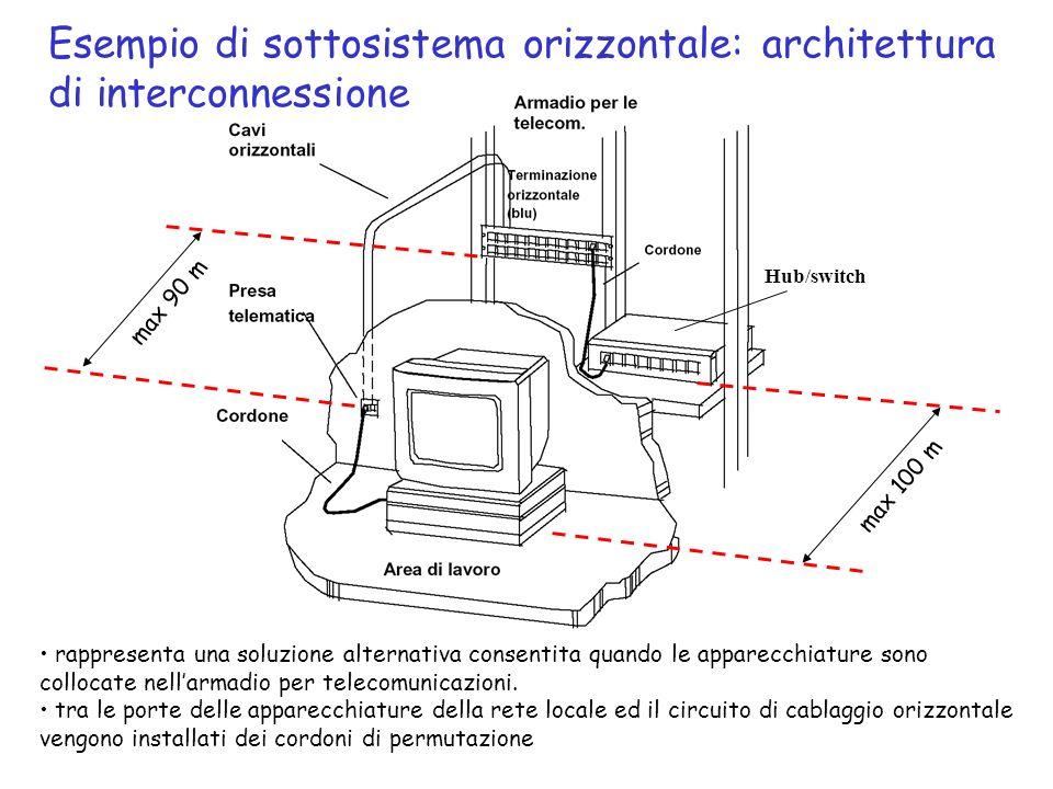 Esempio di sottosistema orizzontale: architettura di interconnessione